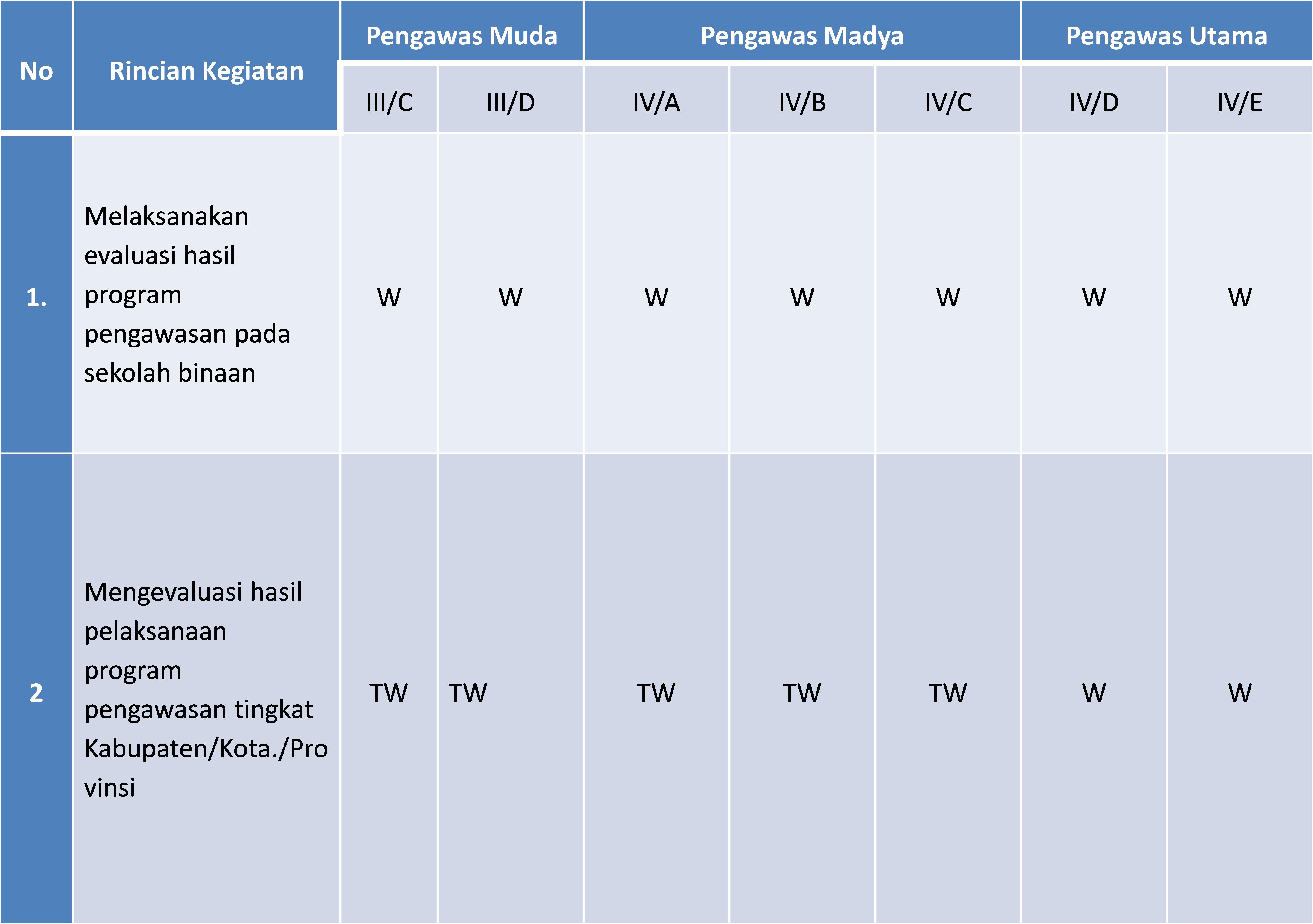 Evaluasi Hasil Pelaksanaan Program Pengawasan Suaidinmath S Blog
